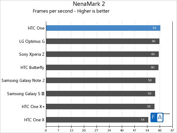 HTC One NenaMark 2