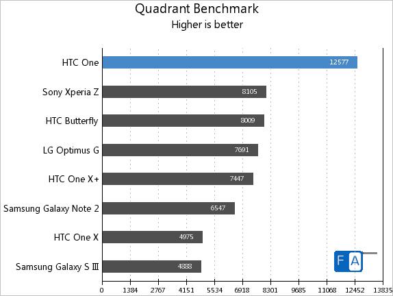 HTC One Quadrant