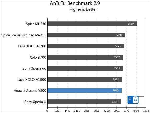 Huawei Ascend Y300 AnTuTu 2.9