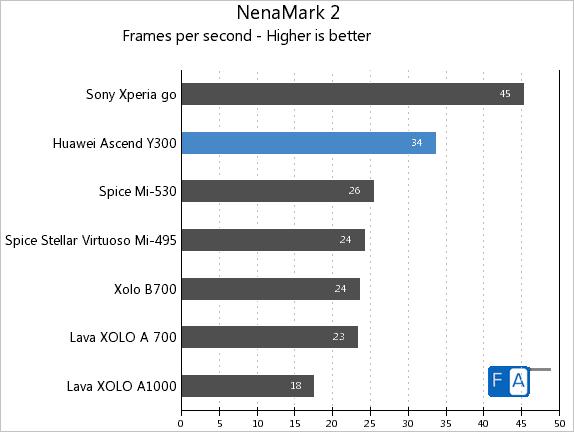 Huawei Ascend Y300 NenaMark 2