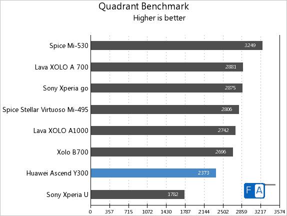 Huawei Ascend Y300 Quadrant