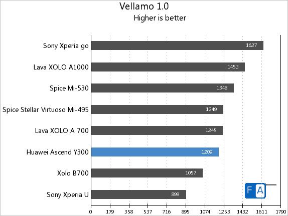 Huawei Ascend Y300 Vellamo 1.0