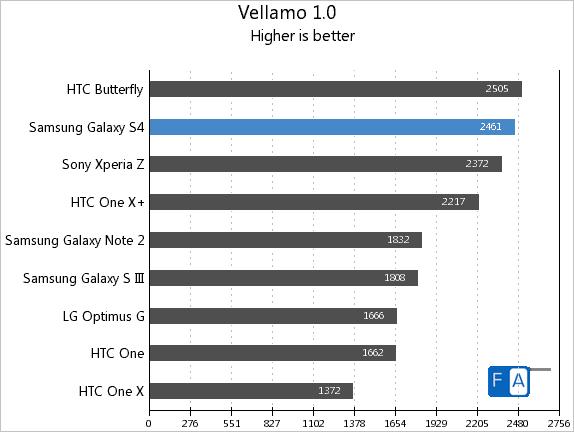 Samsung Galaxy S4 Vellamo 1.0
