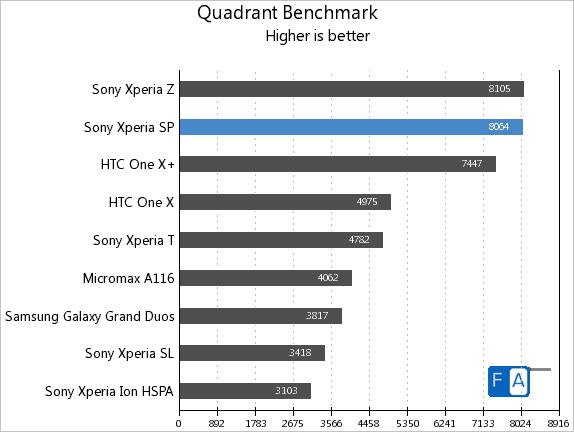 Sony Xperia SP Quadrant