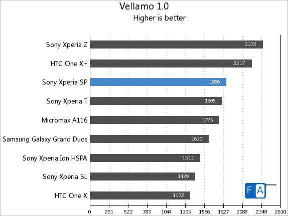 Sony Xperia SP Vellamo 1.0