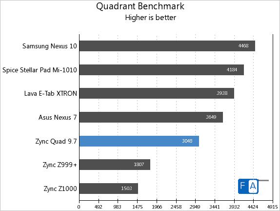 Zync Quad 9.7 Quadrant