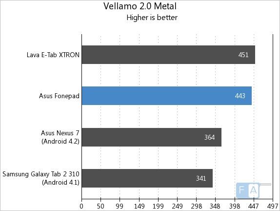 Fonepad Vellamo 2.0 Metal