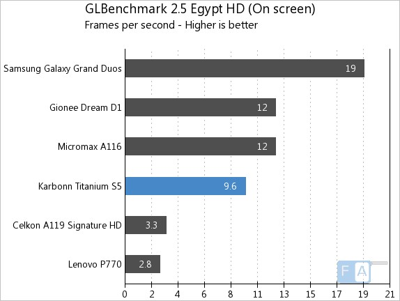 Karbonn Titanium S5 GLBench 2.5 Egypt OnScreen