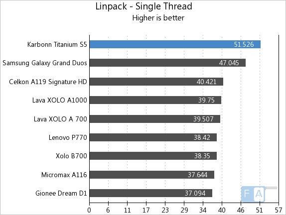 Karbonn Titanium S5 Linpack Single Thread