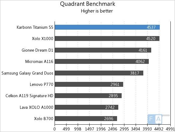 Karbonn Titanium S5 Quadrant