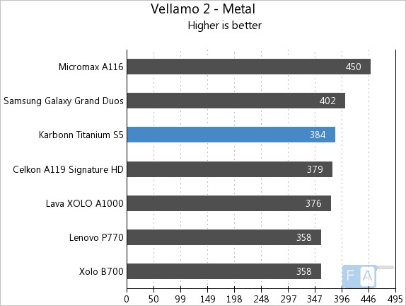 Karbonn Titanium S5 Vellamo 2 Metal