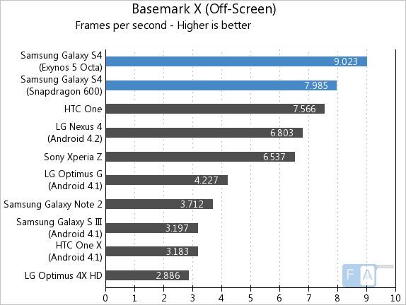 Samsung Galaxy S4 Basemark X Offscreen
