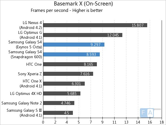 Samsung Galaxy S4 Basemark X Onscreen
