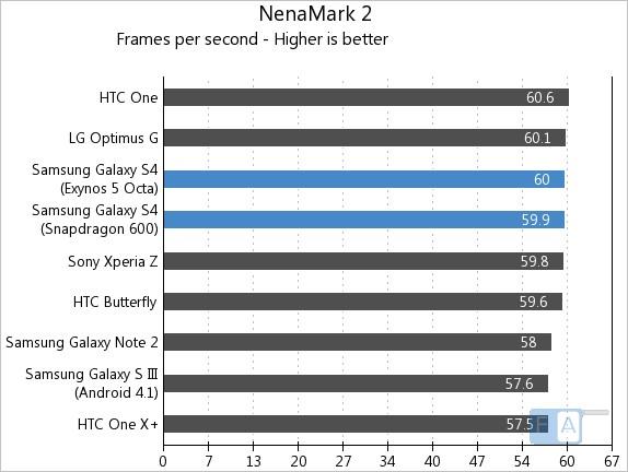 Samsung Galaxy S4 NenaMark 2