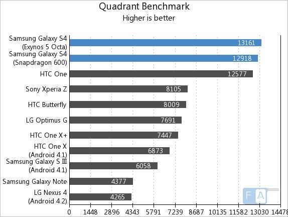 Samsung Galaxy S4 Quadrant