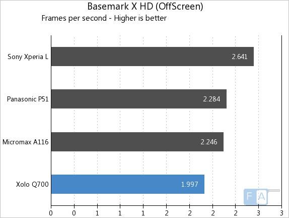 Xolo Q700 Basemark X OffScreen