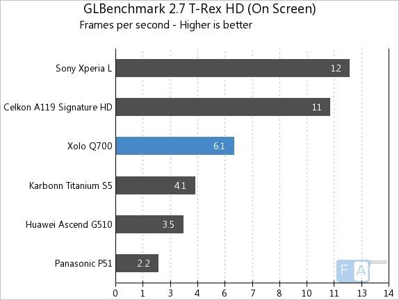 Xolo Q700 GLBench 2.7 T-Rex HD OnScreen