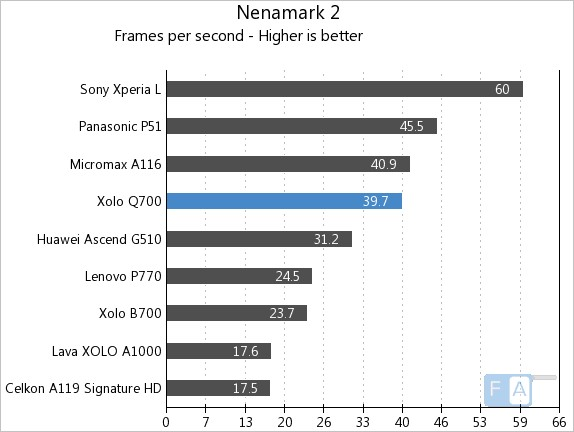Xolo Q700 NenaMark 2