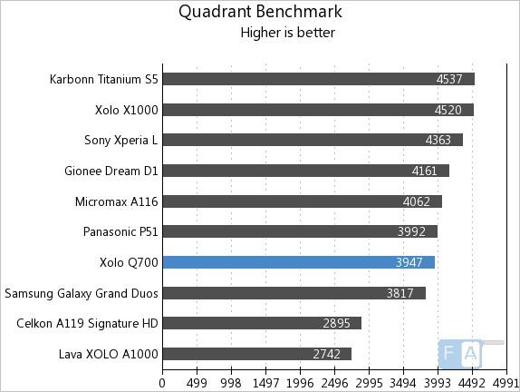 Xolo Q700 Quadrant
