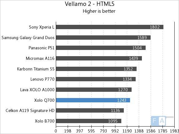Xolo Q700 Vellamo 2 HTML5