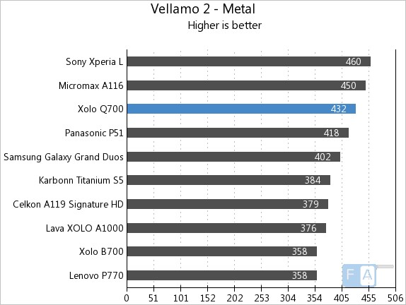 Xolo Q700 Vellamo 2 Metal
