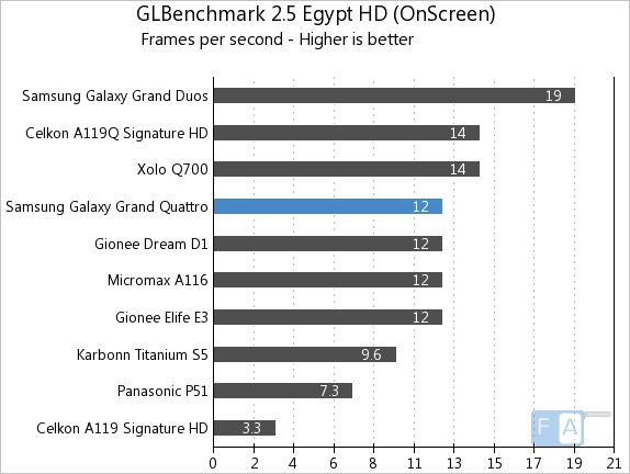 Samsung Galaxy Grand Quattro GLB Egypt OnScreen