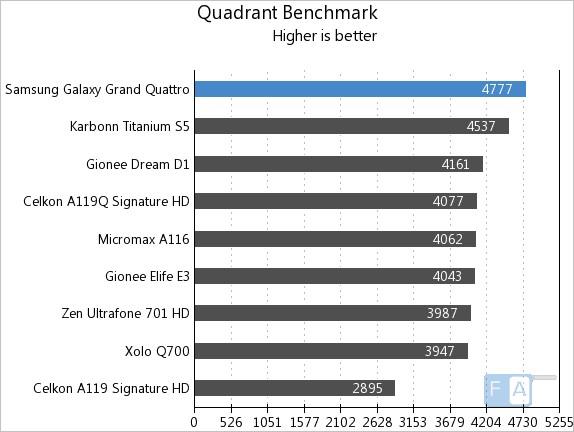 Samsung Galaxy Grand Quattro Quadrant