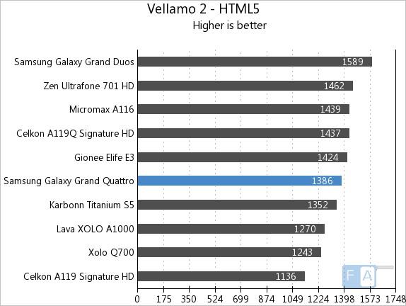 Samsung Galaxy Grand Quattro Vellamo2 HTML5