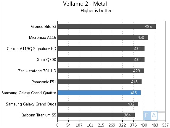 Samsung Galaxy Grand Quattro Vellamo2 Metal