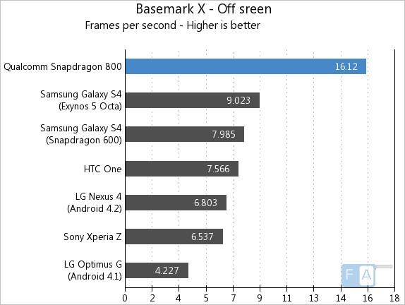 Snapdragon800-BasemarkX-Offscreen