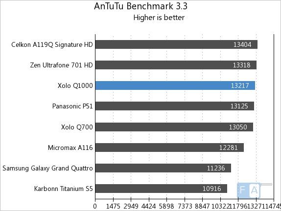 Xolo Q1000 AnTuTu 3.3