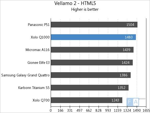 Xolo Q1000 Vellamo HTML5