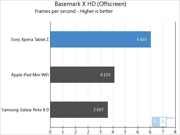 Xperia Tablet Z BaseMark X OffScreen