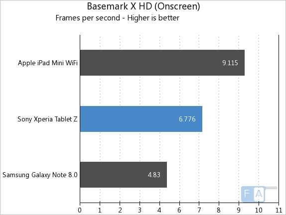 Xperia Tablet Z BaseMark X OnScreen