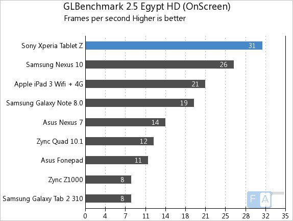 Xperia Tablet Z GFXB 2.5 Egypt OnScreen