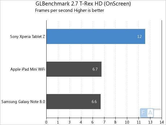 Xperia Tablet Z GFXB 2.7 T-Rex OnScreen