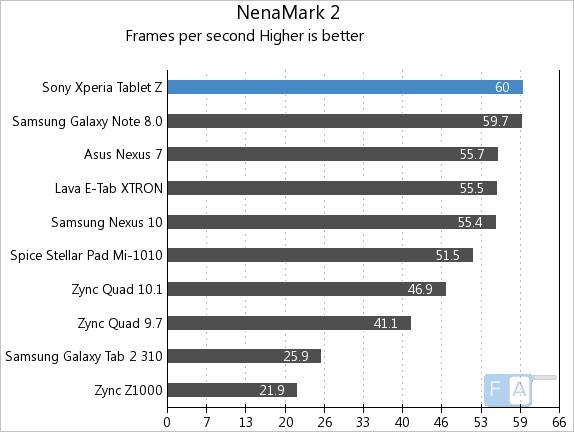 Xperia Tablet Z NenaMark 2