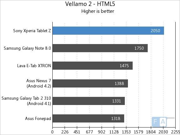 Xperia Tablet Z Vellamo 2 HTML5