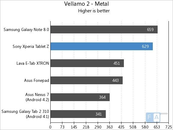 Xperia Tablet Z Vellamo 2 Metal