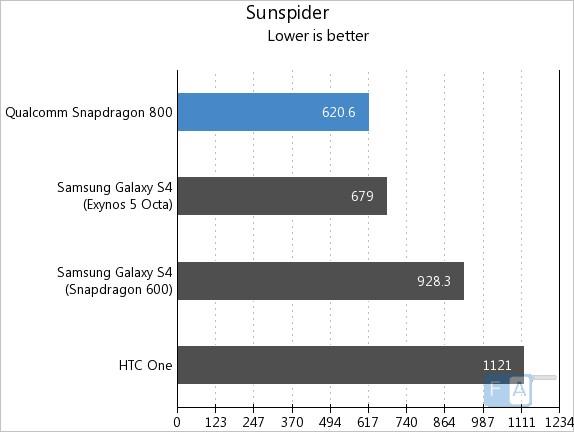snapdragon800-sunspider