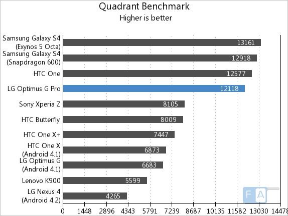 LG Optimus G Pro Quadrant