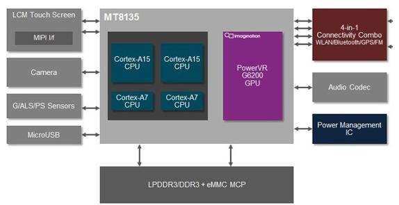 MediaTek MT8135 Diagram