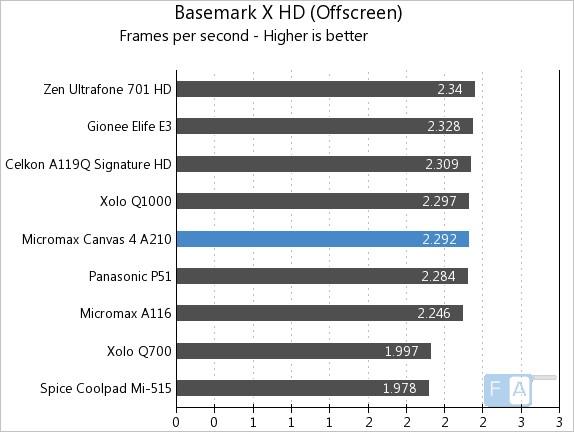 Micromax A210 Canvas 4 BaseMark X Offscreen