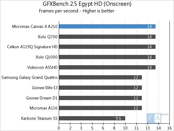 Micromax A210 Canvas 4 GFXBench 2.5 Egypt Onscreen