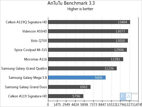 Samsung Galaxy Mega 5.8 AnTuTu 3.3