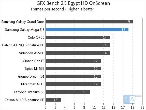Samsung Galaxy Mega 5.8 GFXBench 2.5 Egypt OnScreen
