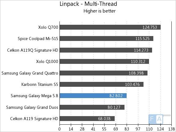 Samsung Galaxy Mega 5.8 Linpack Multi-thread