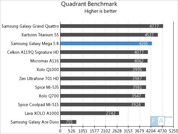 Samsung Galaxy Mega 5.8  Quadrant