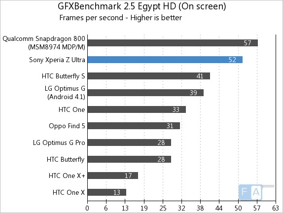 Sony Xperia Z Ultra GFXBench 2.5 Egypt