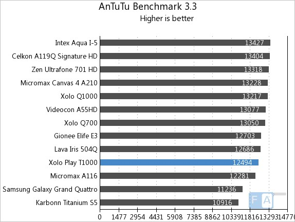 Xolo Play T1000 AnTuTu Benchmark 3.3